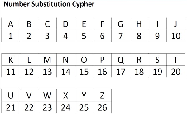 number substitution cypher